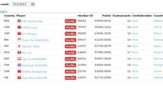 update-ranking world BWF terbaru 2013